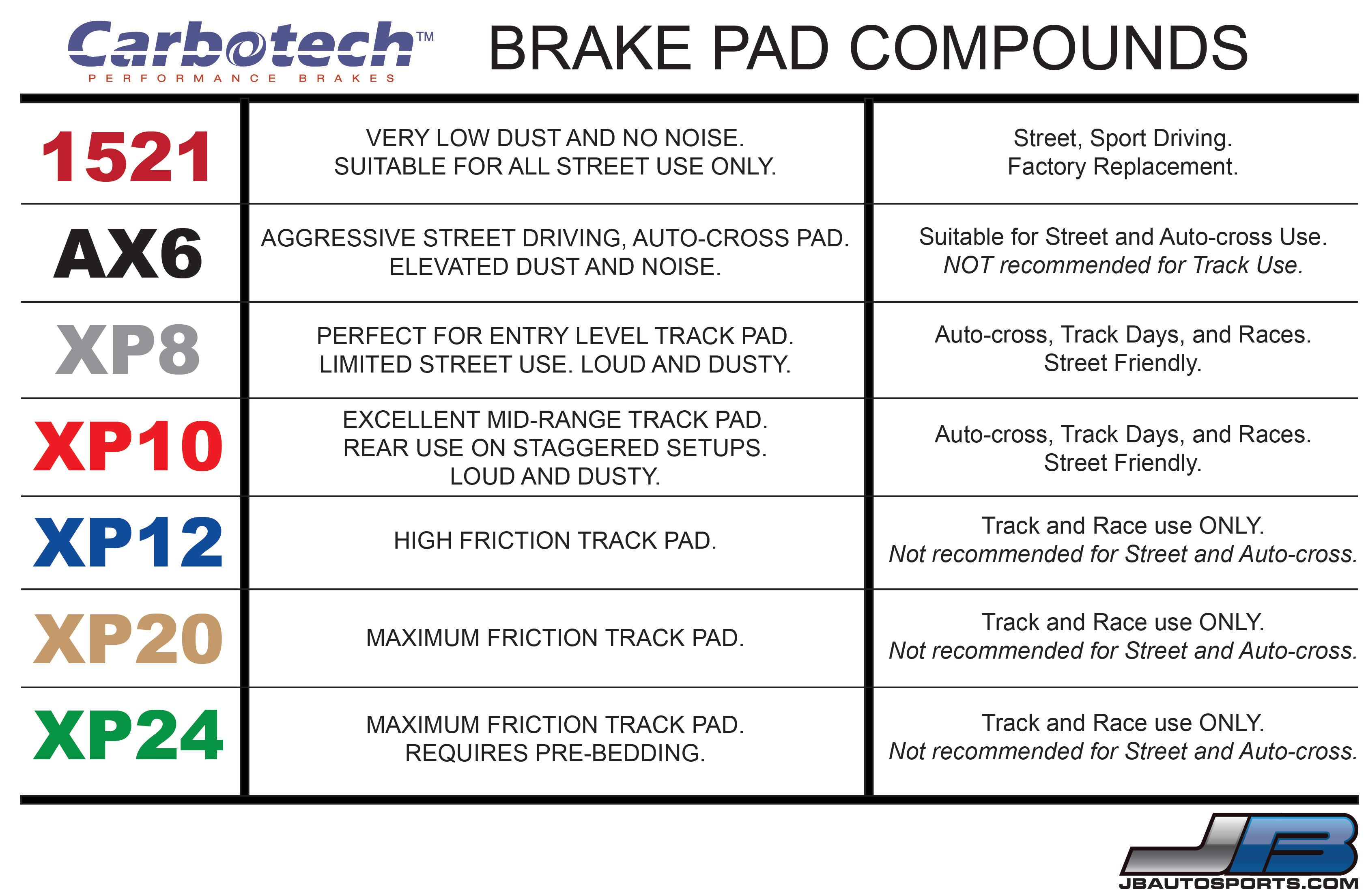 Carbotech Brake Pad Compound Graph