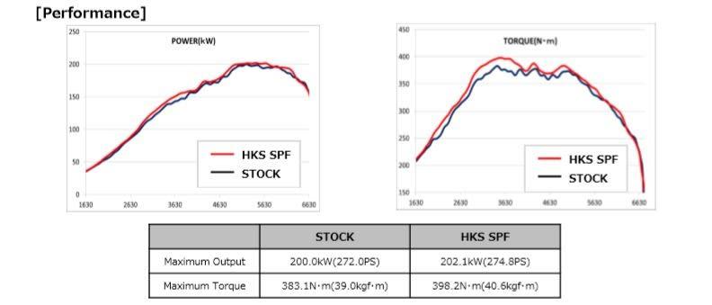 HKS Super Power Flow intake system Subaru WRX 2015+